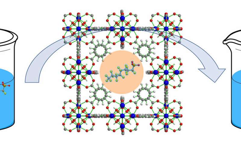 Defects help nanomaterial soak up more pollutant in less time