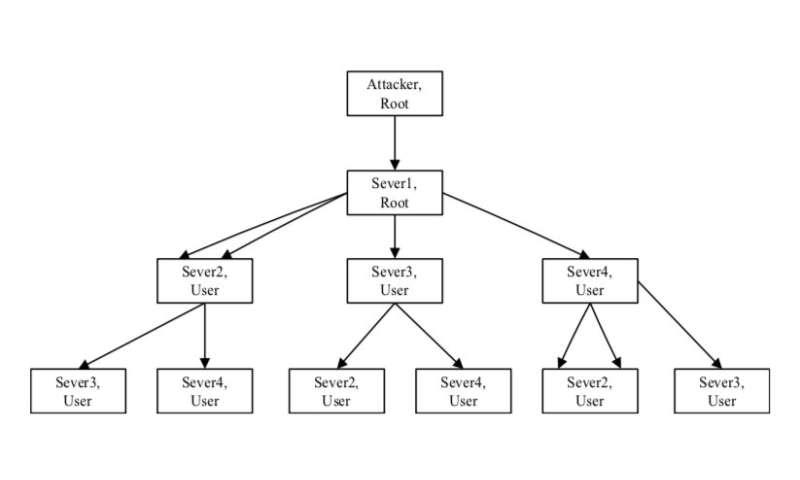 Defense against wireless attacks using a deep neural network