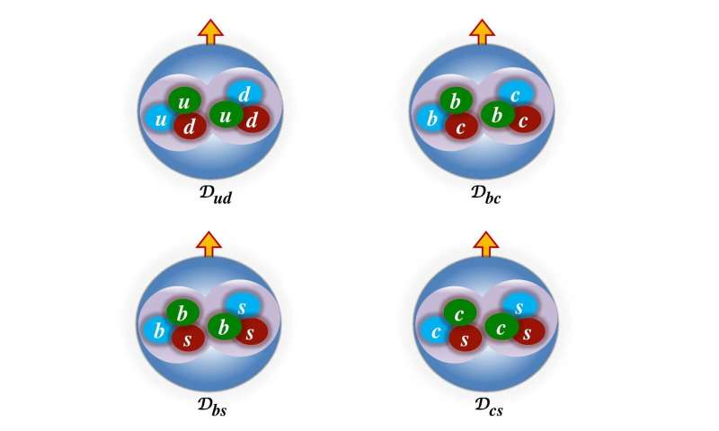 Deuteron-like heavy dibaryons—a step towards finding exotic nuclei