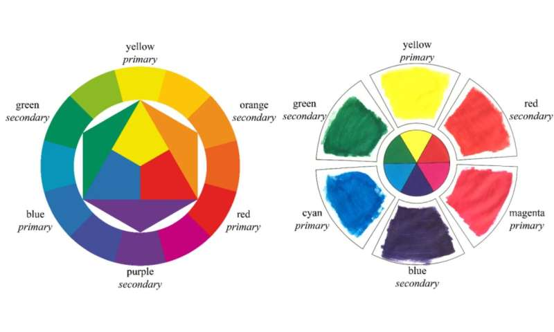 Did your primary school teacher lie to you about colour?