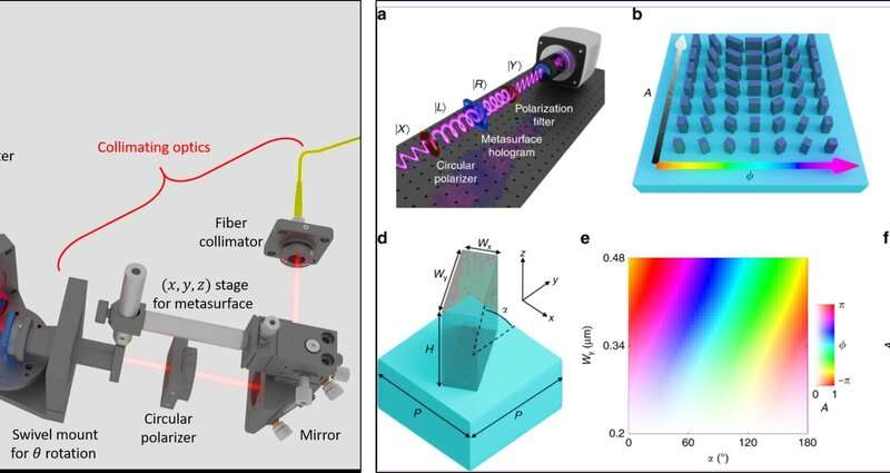 Dielectric metasurfaces for next-generation holograms