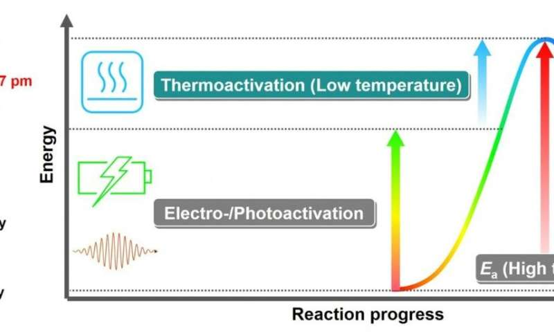 Direct methane conversion under mild conditions by thermo-, electro- or photocatalysis reviewed