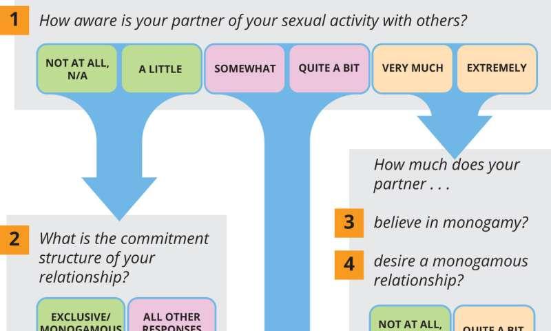 Do open relationships really work?