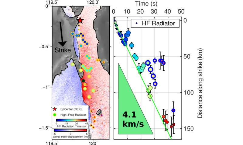 Earthquake with magnitude 7.5 in Indonesia : an unusual and steady speed
