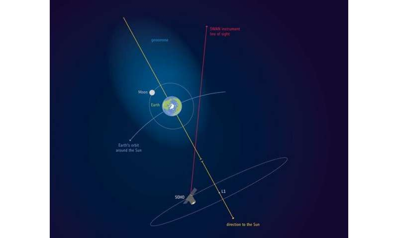 Earth's atmosphere stretches out to the moon – and beyond