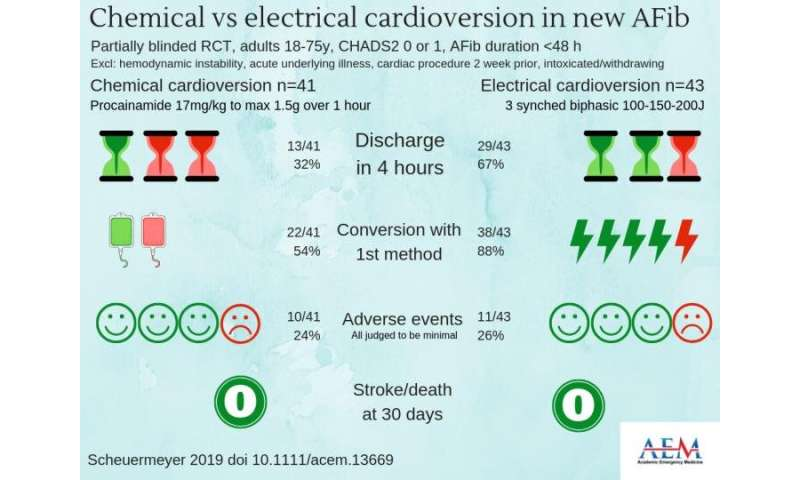 Electrical-first cardioversion strategy for AFib results in shorter ED length of stay