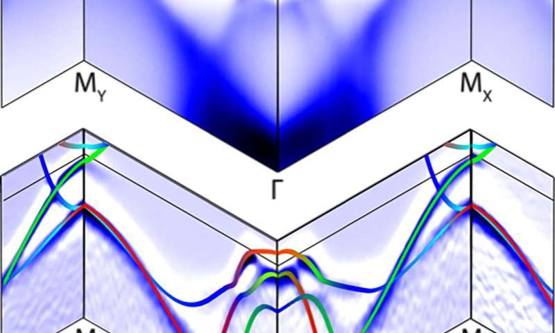 Electronic map reveals 'rules of the road' in superconductor