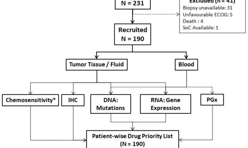 Encyclopedic tumor analysis for guiding treatment of advanced, broadly refractory cancers: results from the RESILIENT trial