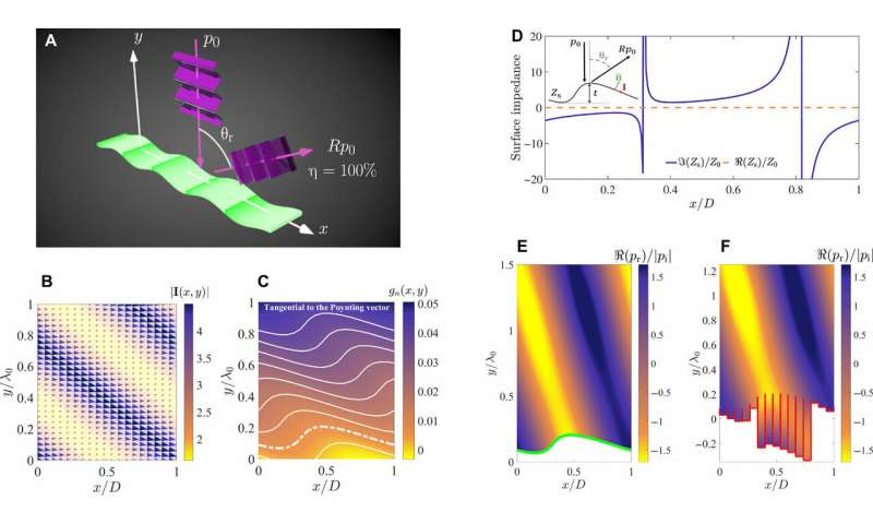 Engineering wave reflections with power flow-conformal metamirrors