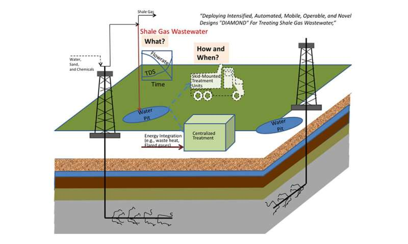 Enhancing sustainability of natural gas extraction via technological innovations in wastewater management