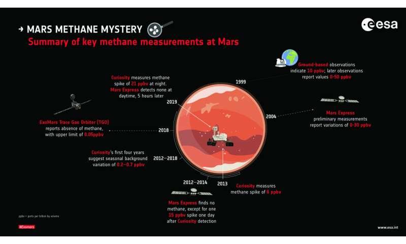 ESA's Mars orbiters did not see latest Curiosity methane burst