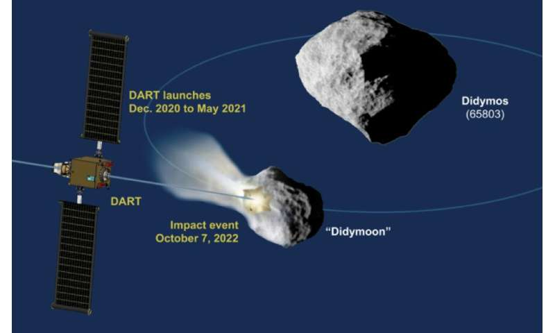 Europe and US teaming up for asteroid deflection