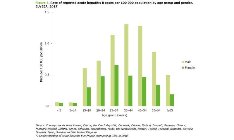Europe: Chronic hepatitis B infections on the rise since 2008