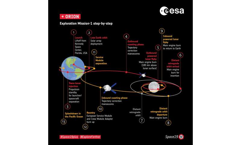 Europe powers up for third and fourth Orion spacecraft
