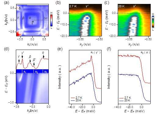 Evidence of anomalously large superconducting gap on topological surface state of β-Bi2Pd thin film
