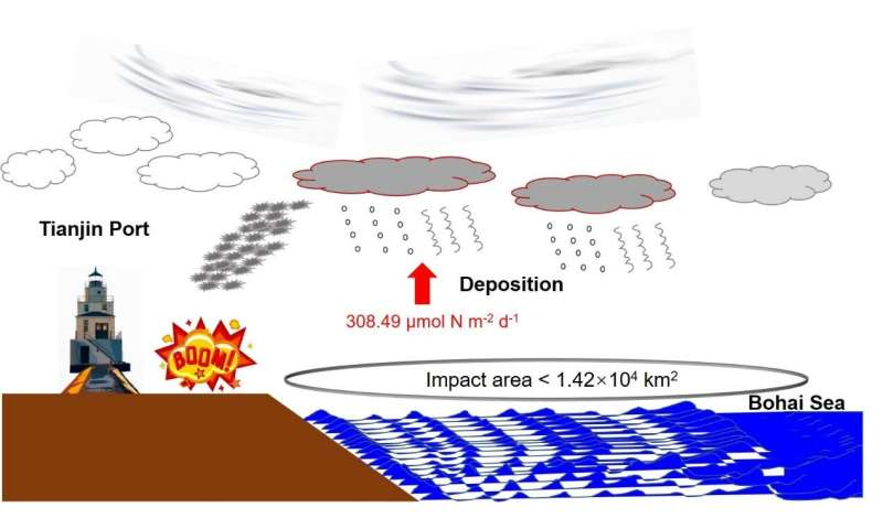 Explosion in Tianjin Port enhanced atmospheric nitrogen deposition over the Bohai Sea