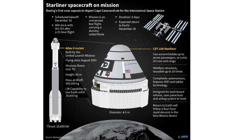 Factfile on Boeing Starliner spacecraft