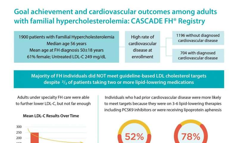 Familial hypercholesterolemia patients at high risk for cardiovascular events