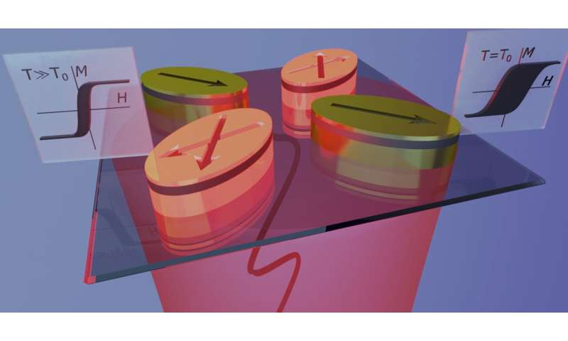 Fast and selective optical heating for functional nanomagnetic metamaterials
