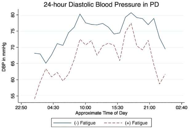 Fatigue in parkinson's disease is associated with lower diastolic blood pressure