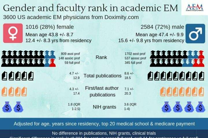 Female academic EM doctors less likely than male doctors to hold rank of full professor