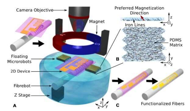 Floating magnetic microrobots for fiber functionalization