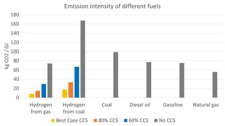 For hydrogen to be truly 'clean' it must be made with renewables, not coal