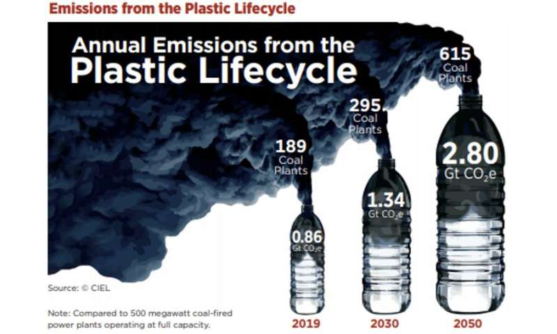 Fossil fuel industry sees the future of their product in hard-to-recycle plastic