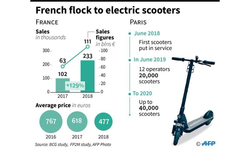 French flock to electric scooters