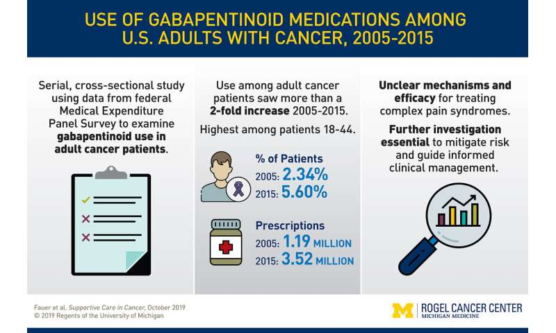 Gabapentinoids appear increasingly to be prescribed, off-label, for cancer pain
