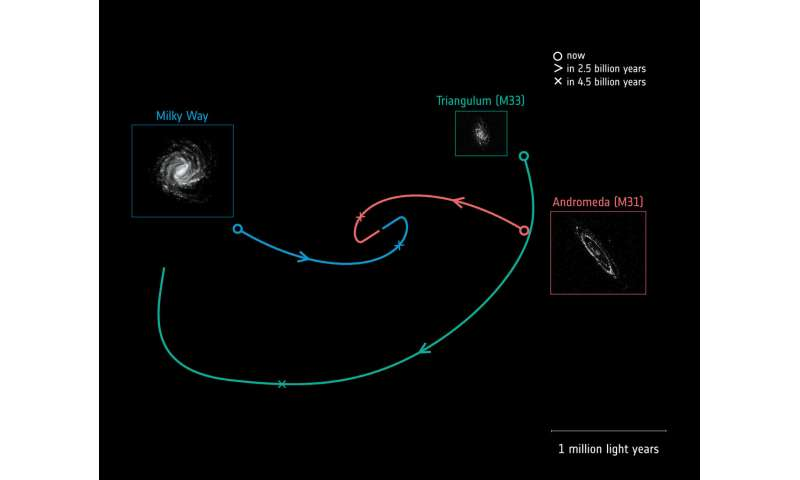 Gaia clocks new speeds for Milky Way-Andromeda collision