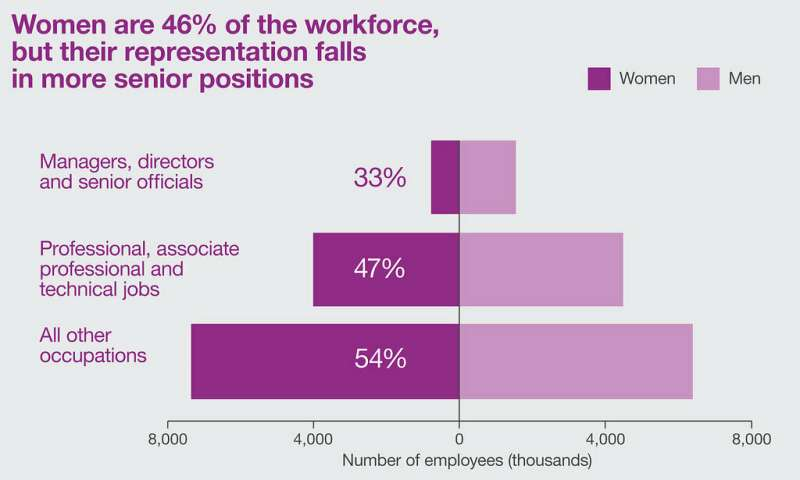 Gender parity: Not a foregone conclusion in all fields