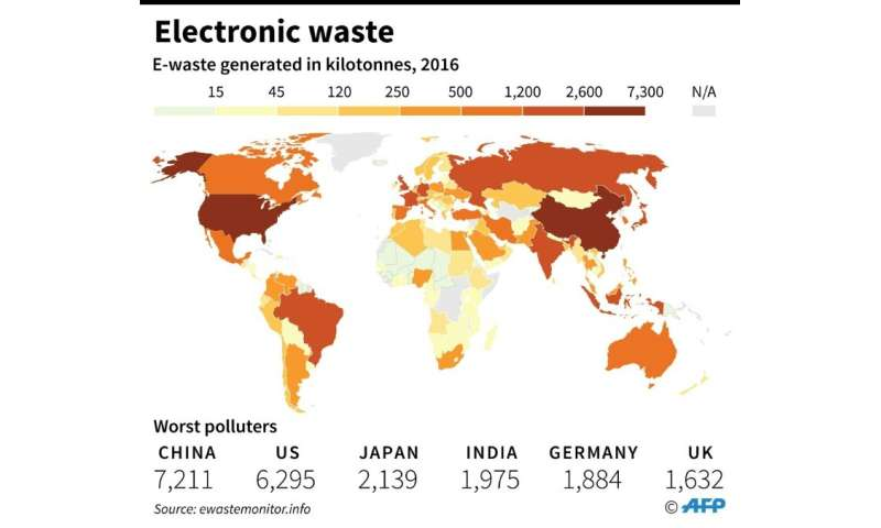 Generation of electronic waste per country, 2016
