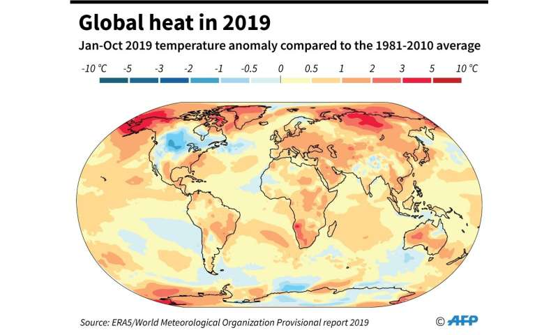 Global heat in 2019