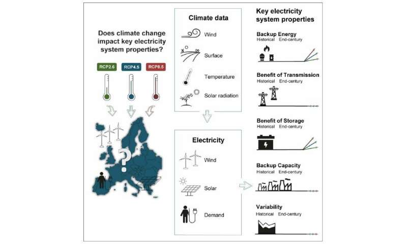 Good news! Europe's electric grid will still work even as the world crumbles