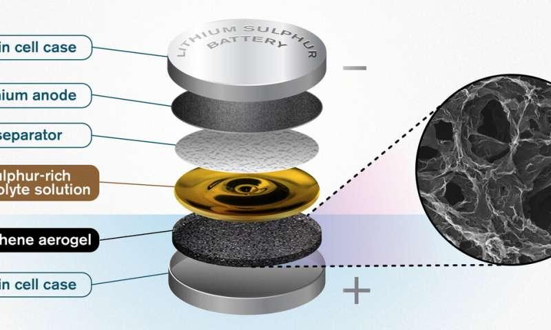 Graphene sponge helps lithium sulphur batteries reach new potential