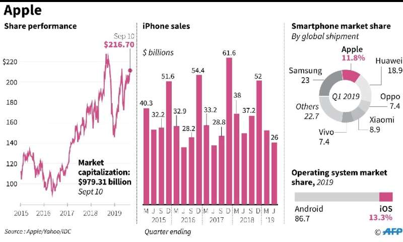 Graphic charting Apple's iPhone revenues, smarphone market share and OS market share
