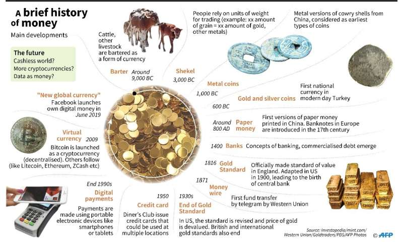 Graphic showing main developments in the history of money