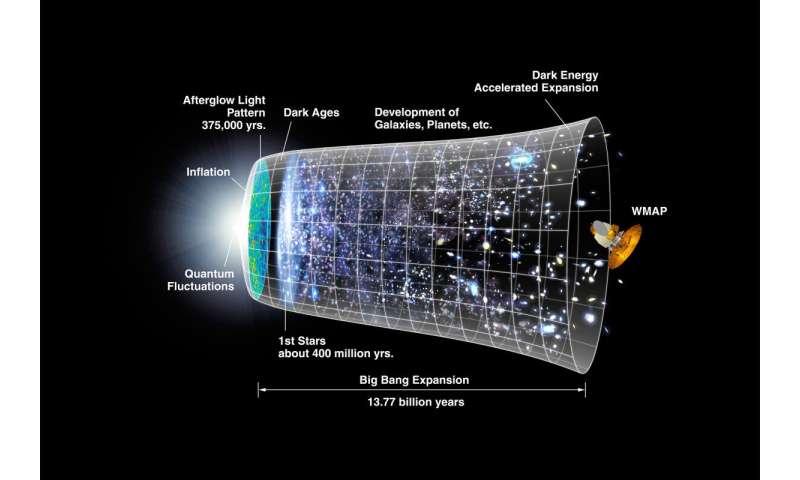 Harvard study proposes new way to probe universe before the Big Bang