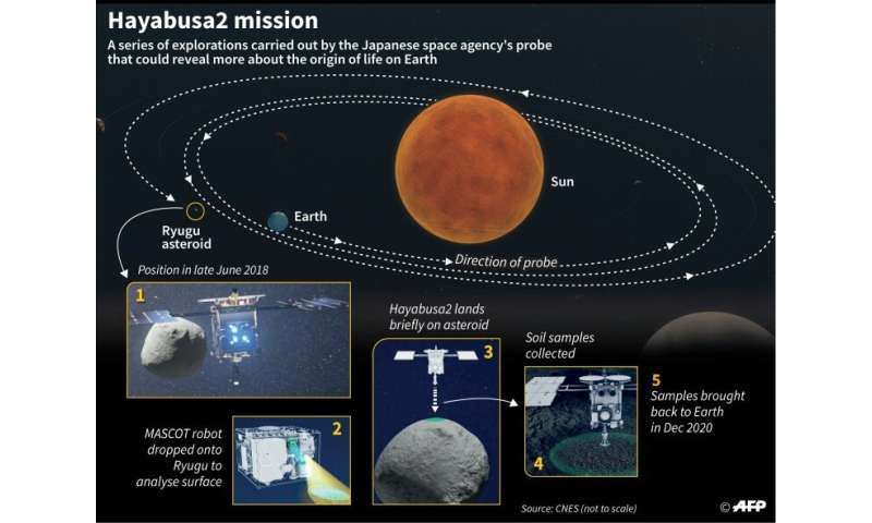 Hayabusa2 space mission