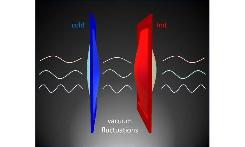 Heat energy leaps through empty space, thanks to quantum weirdness