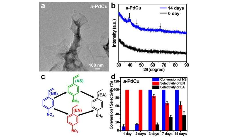 Heterophase nanostructures contributing to efficient catalysis