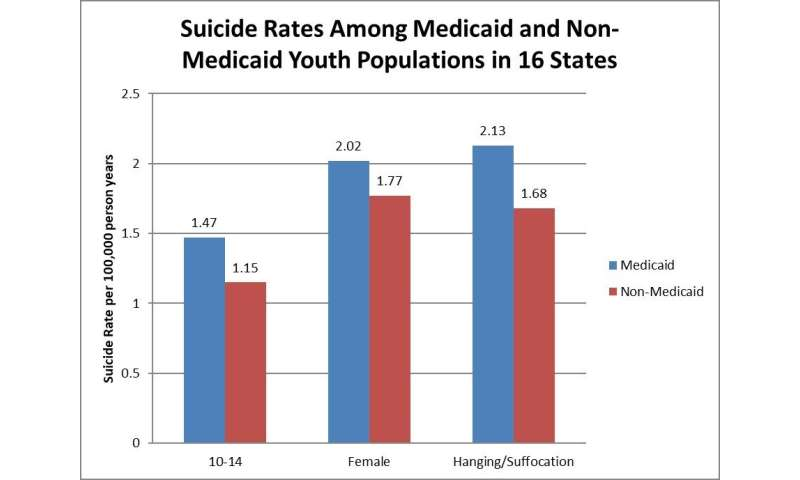 Higher suicide rates evident among youth certain groups of Medicaid enrollees