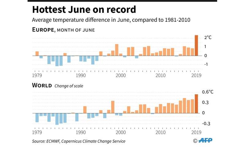 Hottest June on record