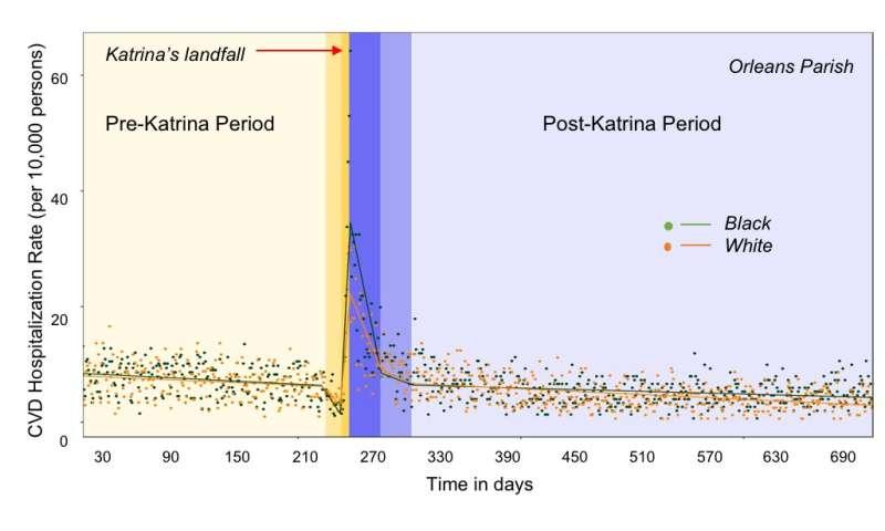 Hurricane Katrina's aftermath included spike in heart disease hospitalizations