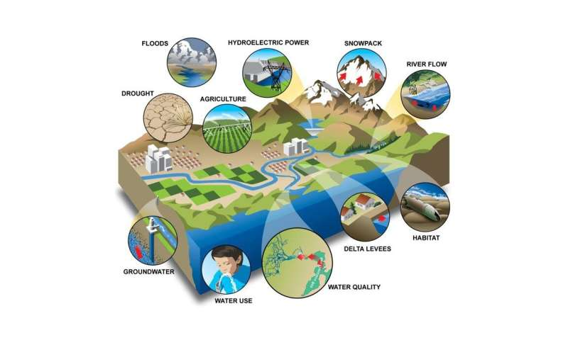 Hydrologic simulation models that inform policy decisions are difficult to interpret