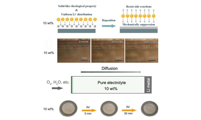 Hydrophobic silica colloid electrolyte holds promise for safer Li-O2 batteries