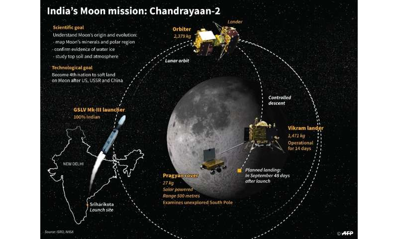 India's Moon mission: Chandrayaan-2