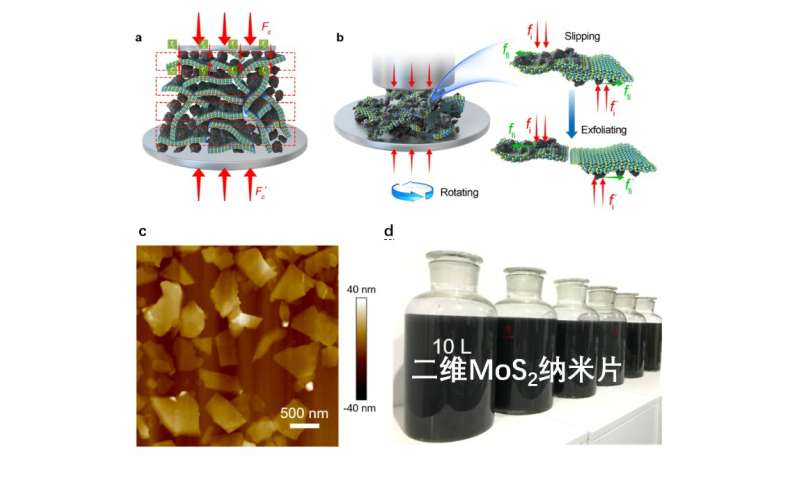 Industrial scale production of layer materials via intermediate-assisted grinding