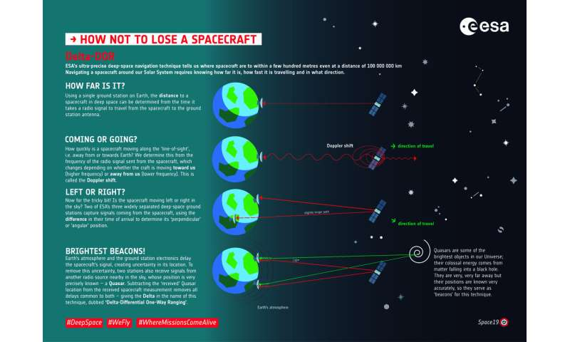 Infographic: How not to lose a spacecraft